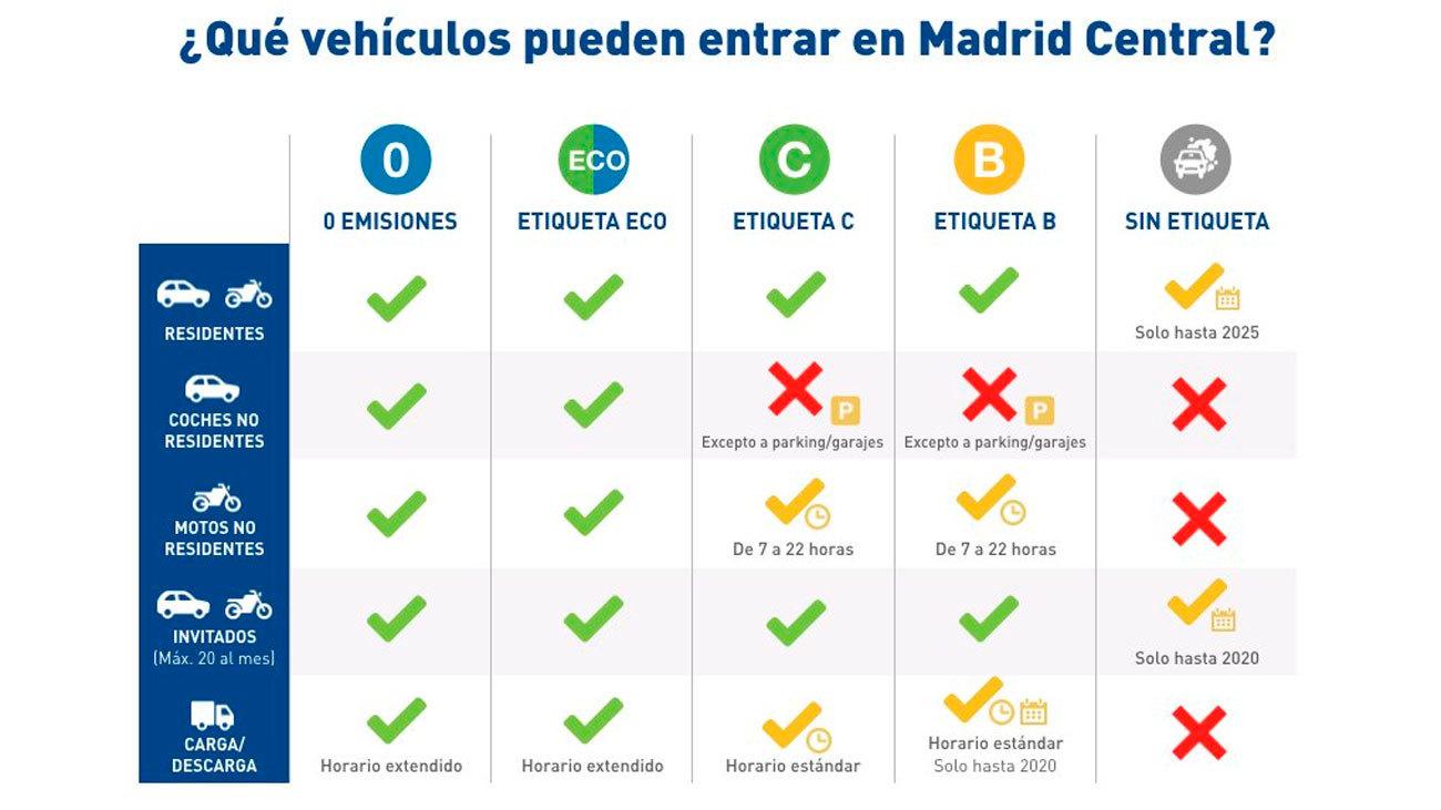 Ecomovilidad.net elaboró un sintético cuadro resumen sobre las restricciones de acceso a Madrid Central (🔎 pincha para agrandar)