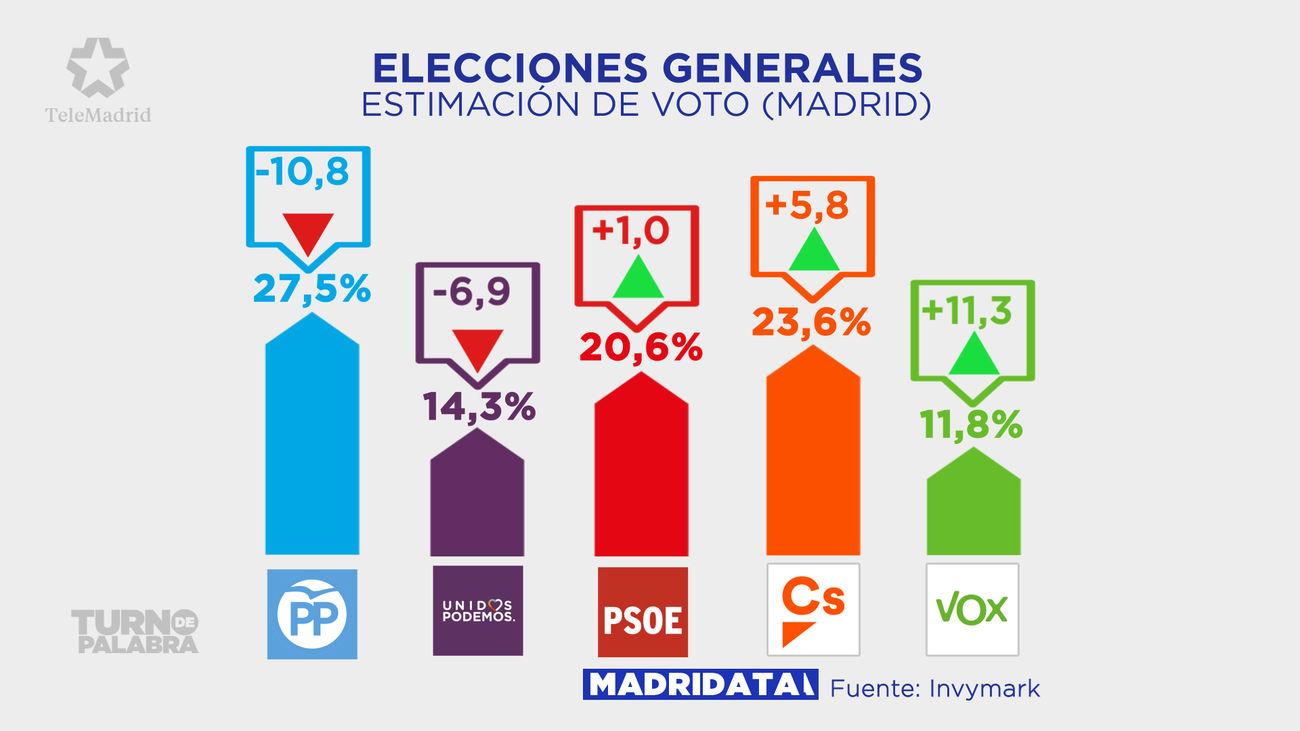 Estimación de voto en Madrid de cara a las elecciones generales del 28 de abril, con ascensos y descensos respecto a las elecciones en 2016