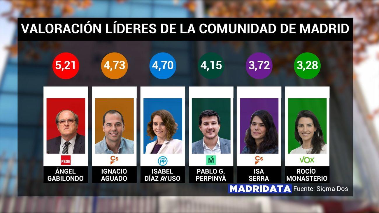 Las notas de los madrileños a los líderes de la Asamblea regional