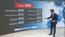 Todos los municipios en alarma, salvo Parla, bajan de 500 casos de incidencia